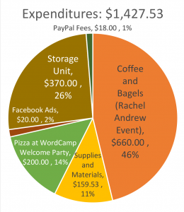 2018 expenses
